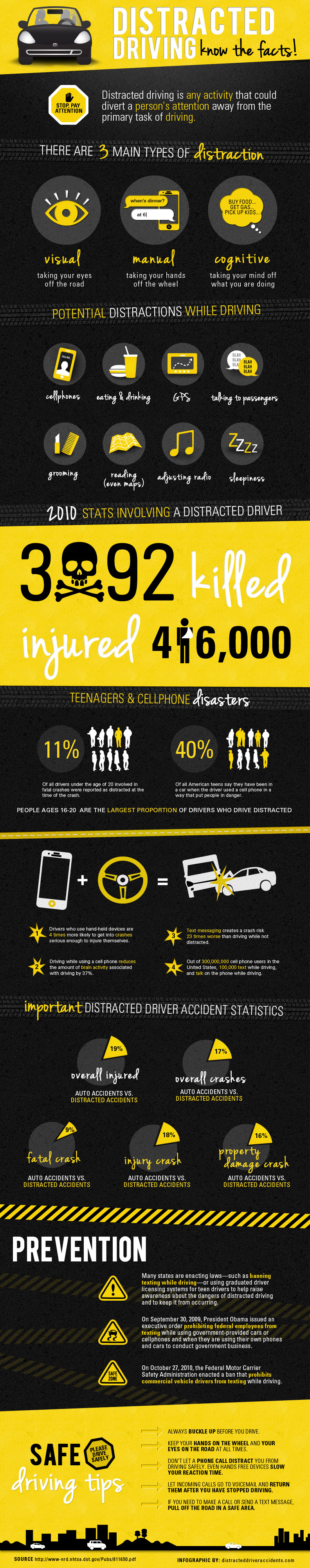 Dangers of Distracted Driving (Infographic)