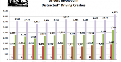Distracted Driving Post Img