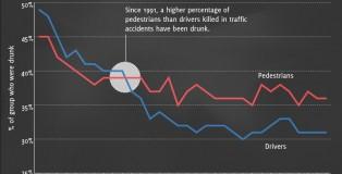 drunk pedestrians vs drunk drivers