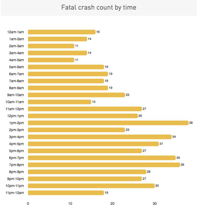 Fata Crash Data Times