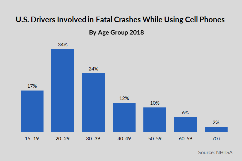 Drivers involved in fatal crashes involving cell phones